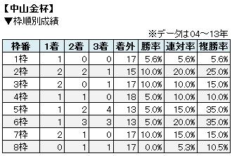 中山金杯枠順別成績表