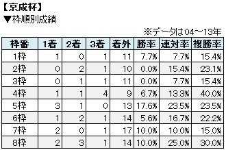 京成杯枠順別成績表