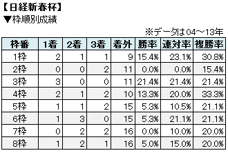 日経新春杯枠順別成績表