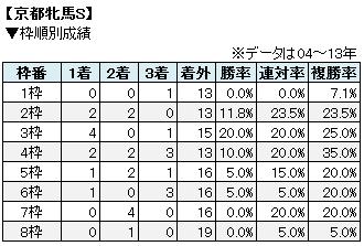 京都牝馬S枠順別成績表
