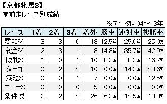 京都牝馬S人気別成績表