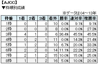 AJCC枠順別成績表