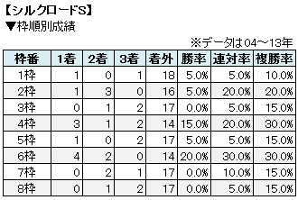 シルクロードS枠順別成績表