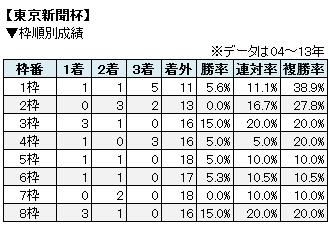 東京新聞杯枠順別成績表