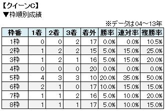 クイーンC枠順別成績表