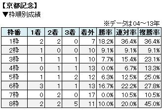 京都記念枠順別成績表