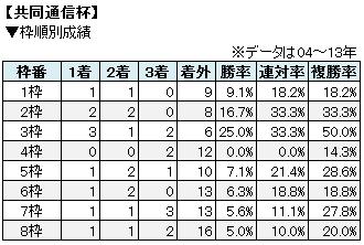 共同通信杯枠順別成績表